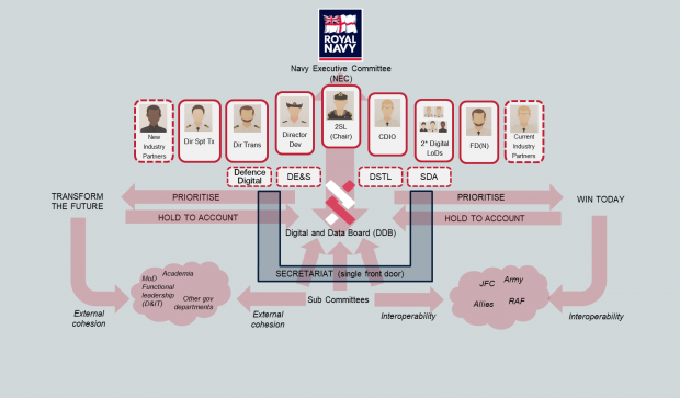 A Royal Navy Organisational chart with the DDB at the centre