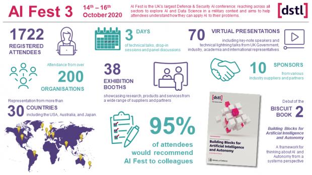 An infographic showing key facts and figures from AI Fest 3