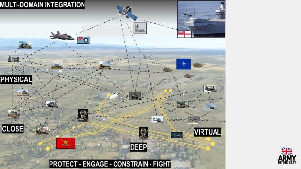 A graphic showing Multi Domain Integration reading 'protect, engage, constrain, fight'