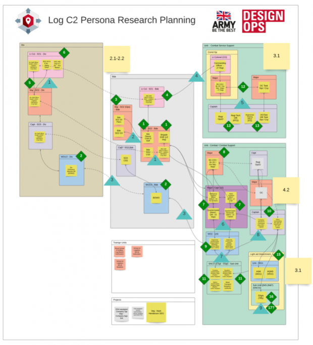 A screenshot showing a high-level overview of the user research map