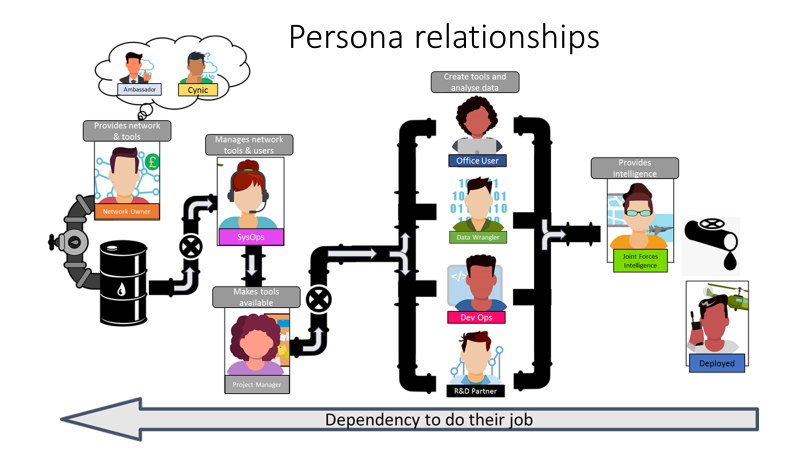 A diagram showing the relationship between the different personas uncovered during the discovery phase of the user reasearch